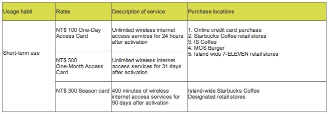 Wifly Service Fee